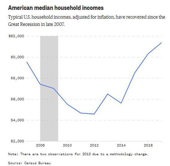 美国家庭收入中位数2018年终于恢复到2007年水平(图片来源:美国人口普查局)