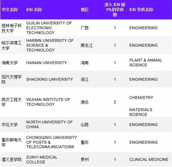 中国8所高校新进入ESI前1% 中北大学榜上有名