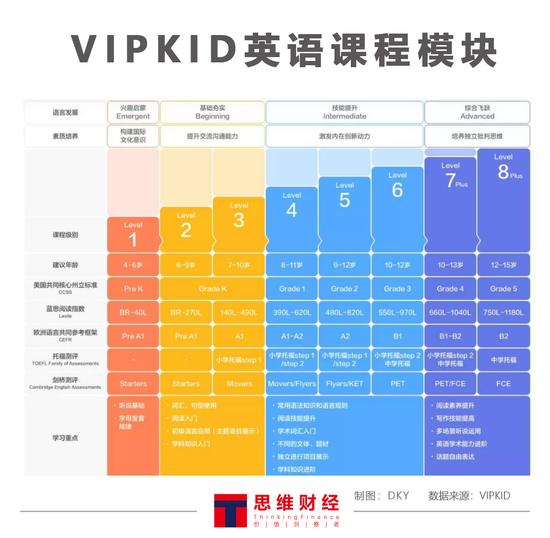 图——VIPKID英语课程模块(来源:VIPKID)