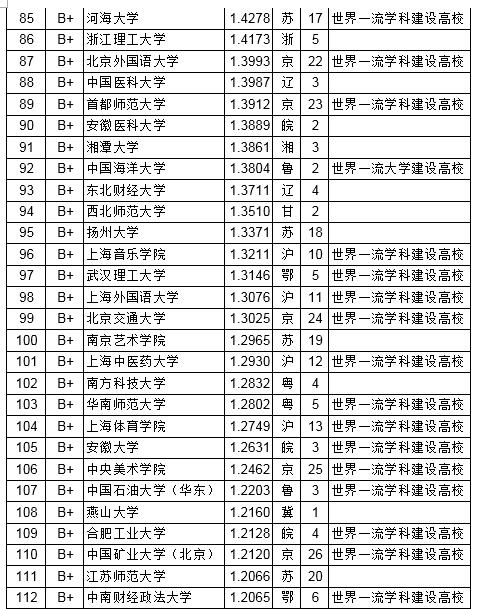 2019年武书连排行榜_武书连2019中国758所大学排行榜 清华浙大北大前三