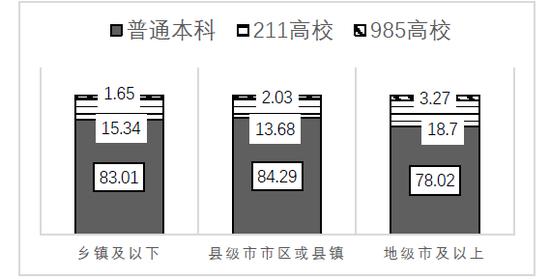 2015年江苏省高校学生调查不同生源背景学生学校类型分布