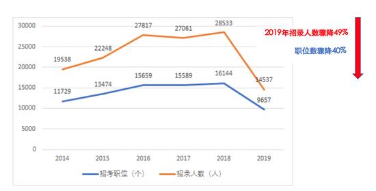 图1 2014-2019年国考职位数与招考人数变化趋势