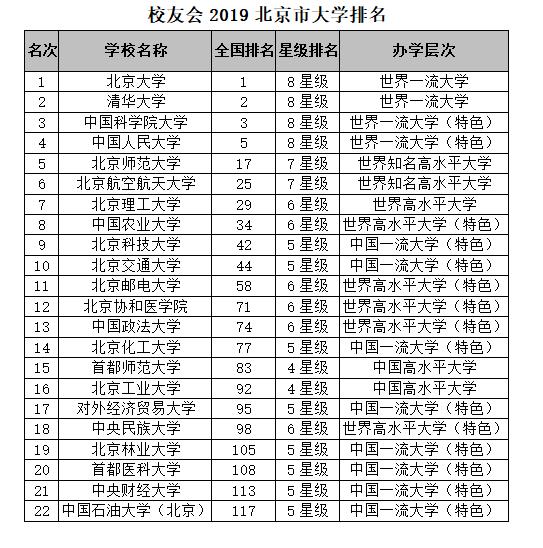 北京的大学排名_北京大学