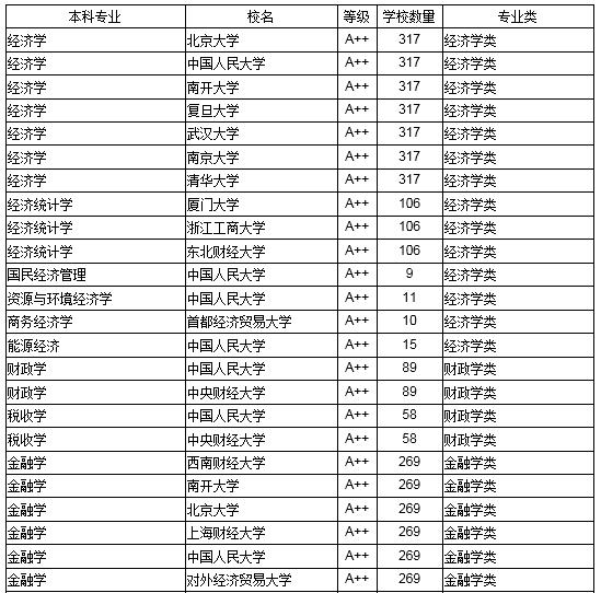 2018中国高校经济学最好本科专业大学排行榜