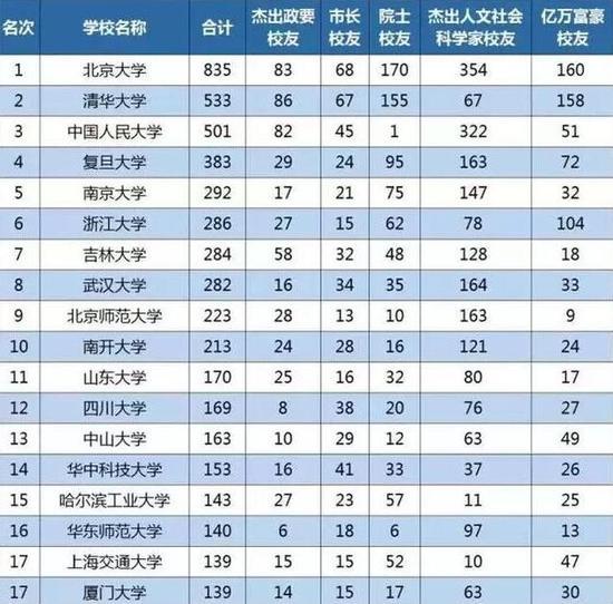 中国哪些大学产生的亿万富豪最多?