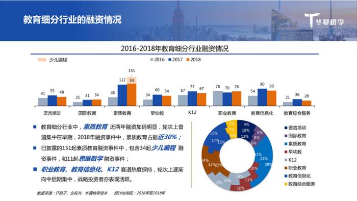 图片来源:《2018教育行业融资并购报告》
