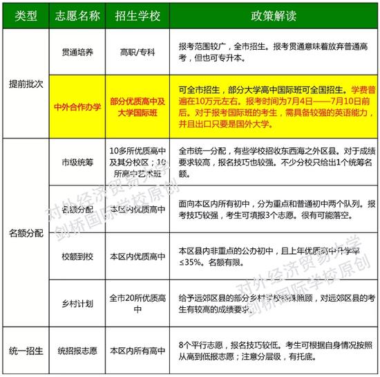 """""""改革+减招""""政策下,国际部 VS.普高,如何选择?"""
