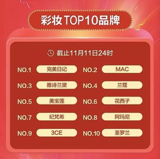 注:天猫全球狂欢节2019美妆行业榜单