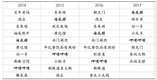 2014~2017年度中国餐饮业火锅十大品牌变动频繁,数据来源:中国烹饪协会,国泰君安证券研究
