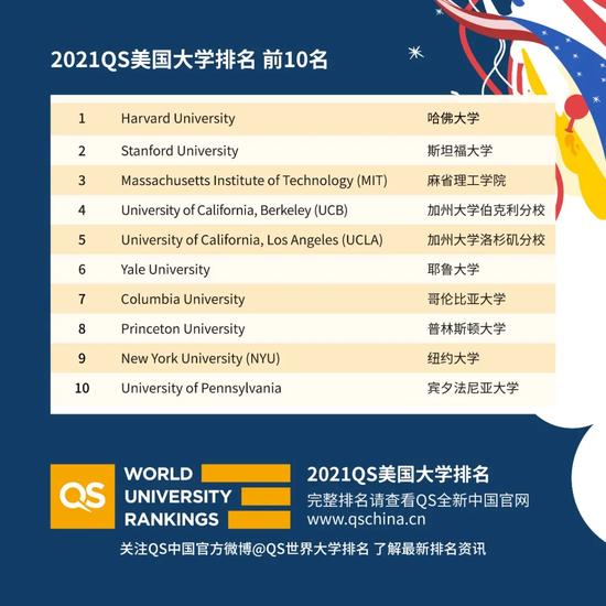 QS2021美国大学排名公布 NYU力压宾大进前十