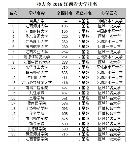 校友会2019江西省大学排名:南昌大学第一