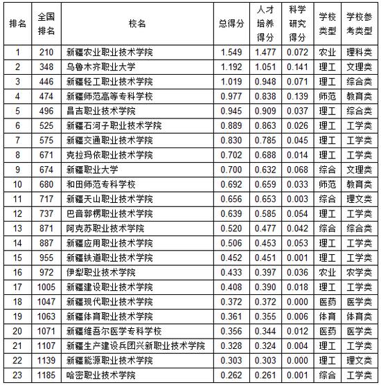 武书连20210新疆下职业高中专综开气力排止榜