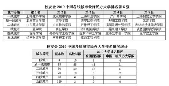 校友会2019中国各线城市最好民办大学排名