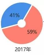bob开户:2019考研往届生占比近半 女生人数超男生