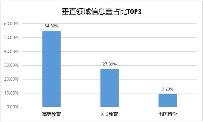 教育垂直领域信息量TOP3