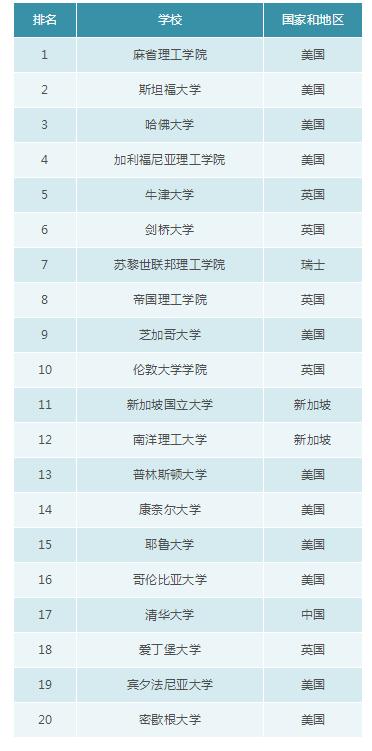图片源于MBA中国网