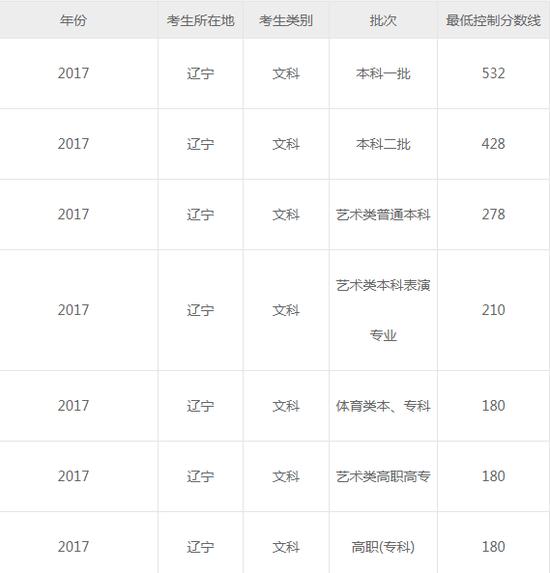 辽宁2018高考分数线:本科文461理368