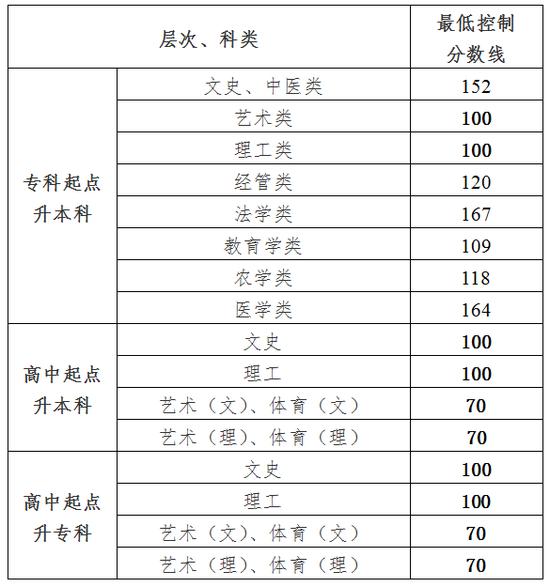 贵州省2020年成人高校招生最低录取控制分数线公布