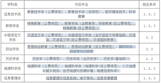 华中师范大学2018年自主招生简章