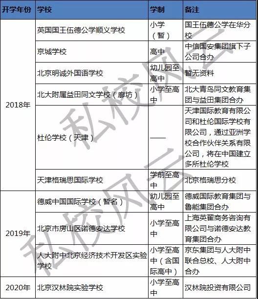 北京及周边新开的民办/国际化教育新校,私校风云制图