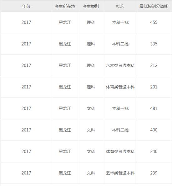2018年黑龙江高考成绩查询入口开通