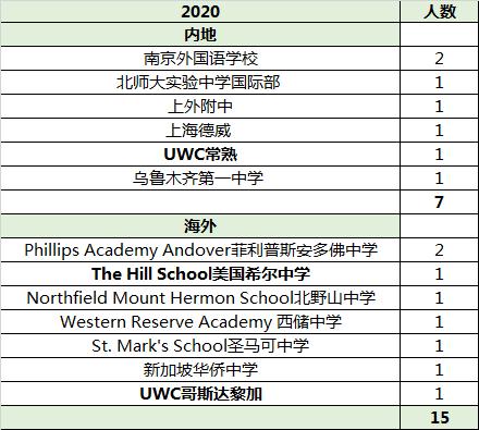 2019-2020年斯坦福早申情况