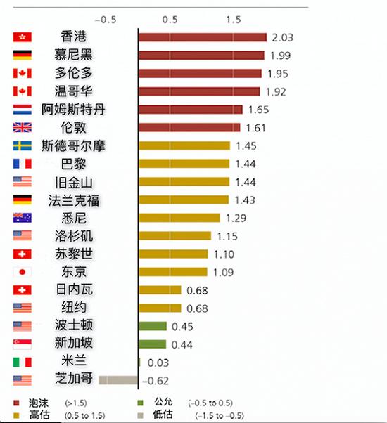 全球城市房产泡沫风险排行 大多城市房价被高估