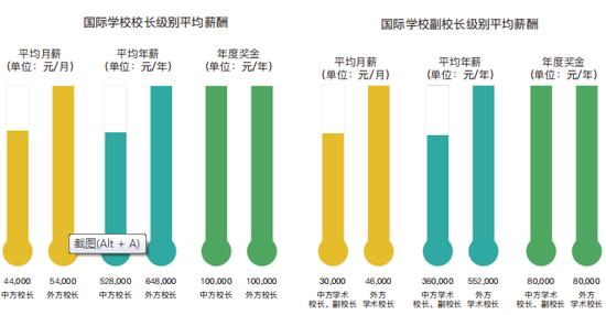 國際學校管理層薪酬 截圖自:《2019國際學校薪酬與教師發展報告》