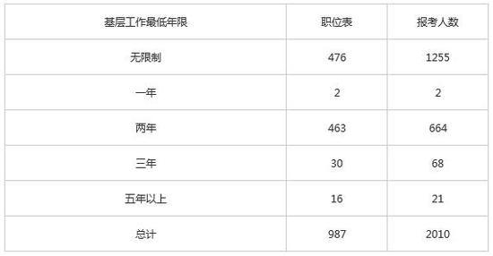 2020国考公告正式发布 北京地区门槛提高再创新高