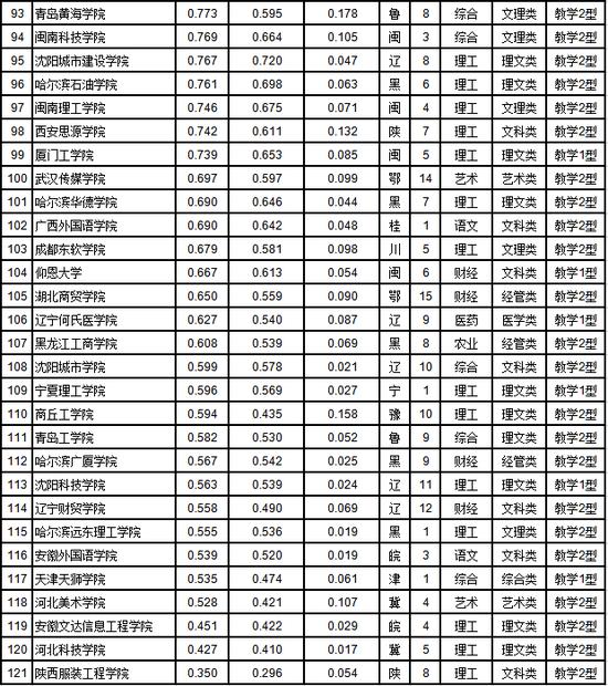 武书连2019年中国民办大学排行榜