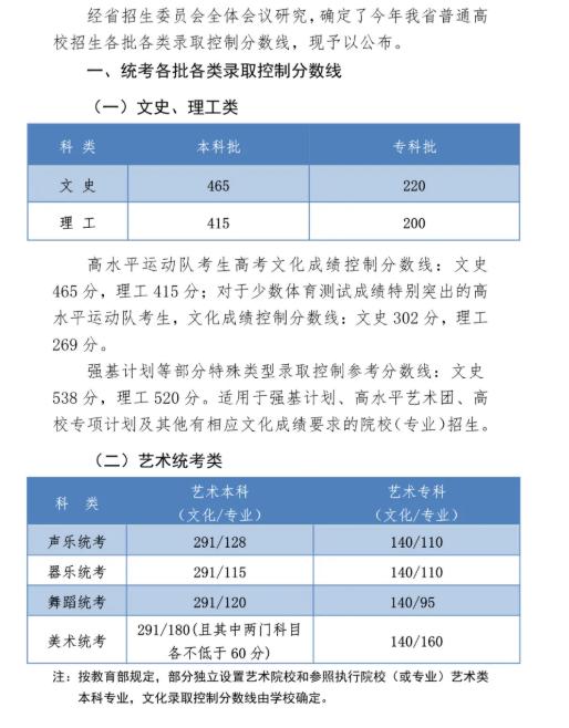河北2020高考分数线:本科文史46