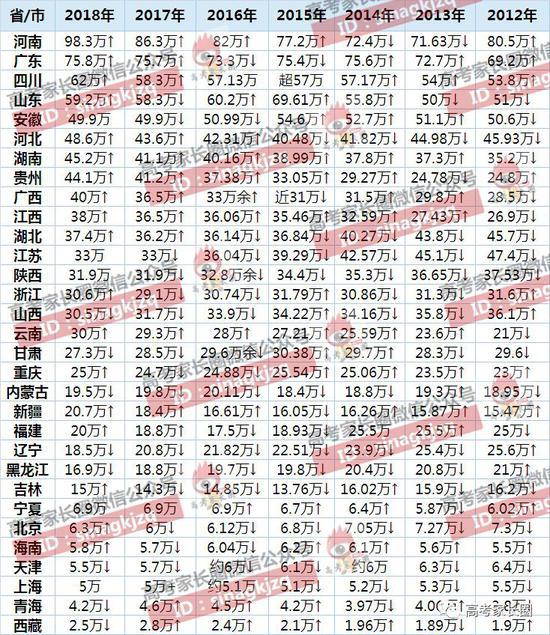 1977-2017年高考录取率