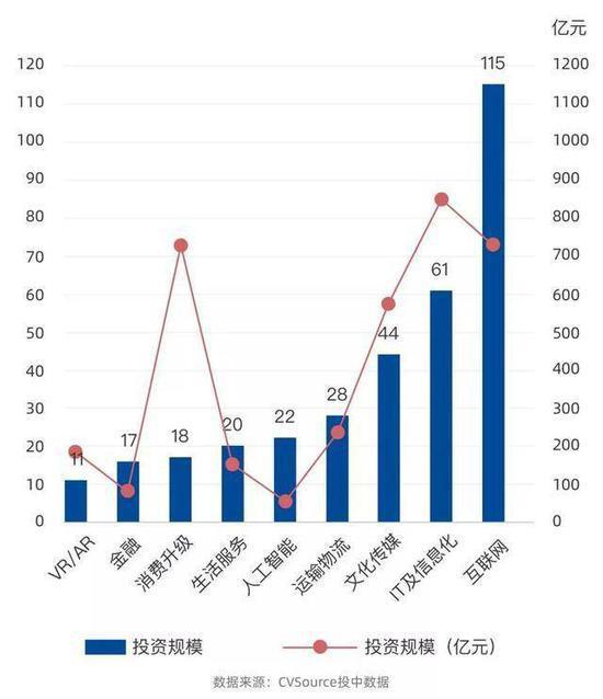 阿里巴巴投资行业分布