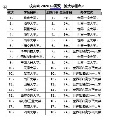 校友会2020【外】国【单】一流【年夜】【教】排名 【北】京【年夜】【教】前五