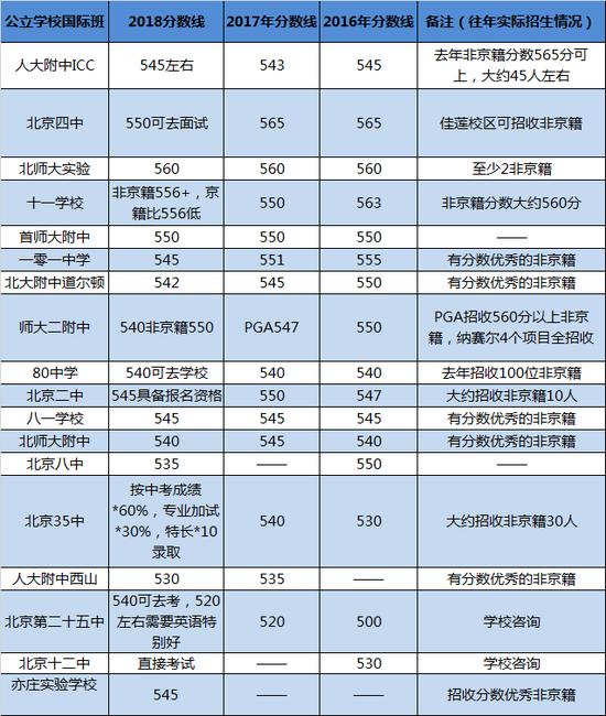 公办国际班分数线,国际学校家长圈制图,持续更新中