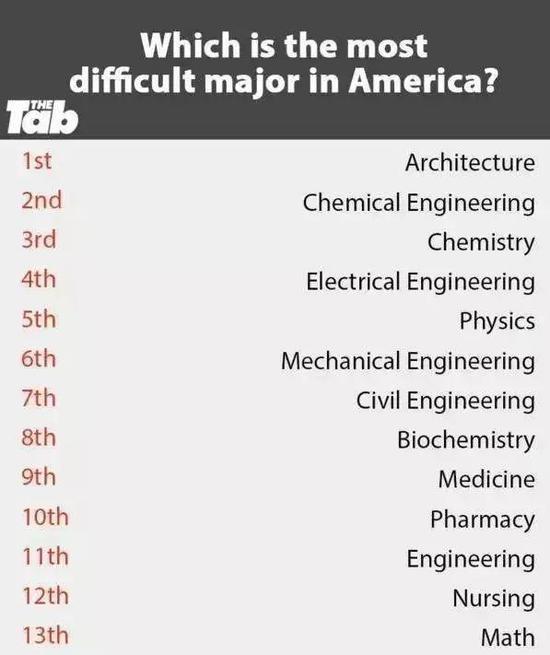 美国最难学的专业排行榜:如果不是深爱 别去受虐
