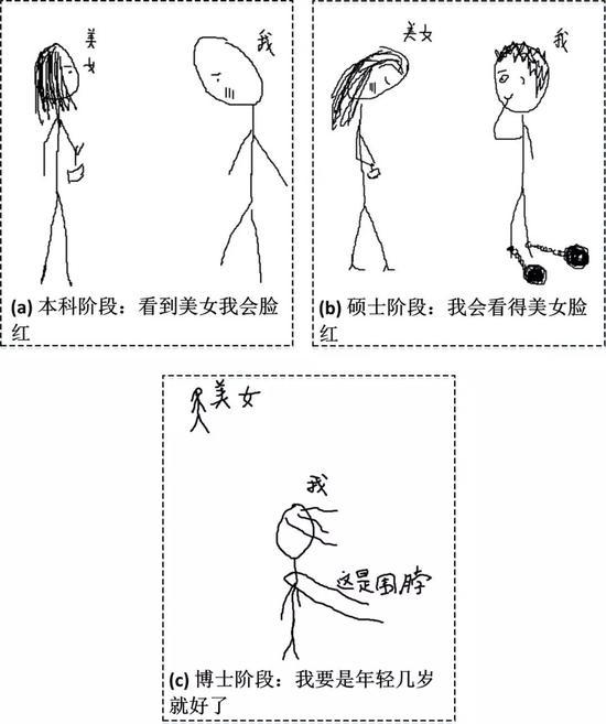 图8 不同阶段见到美女的反应