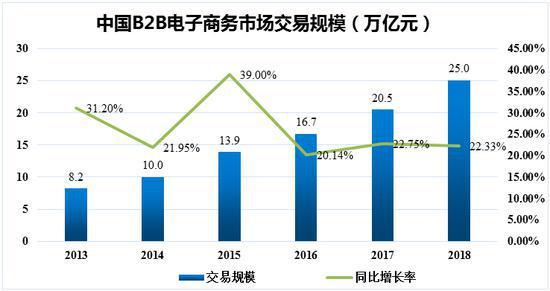 中国B2B电子商务市场交易规模(资料来源:网经社)