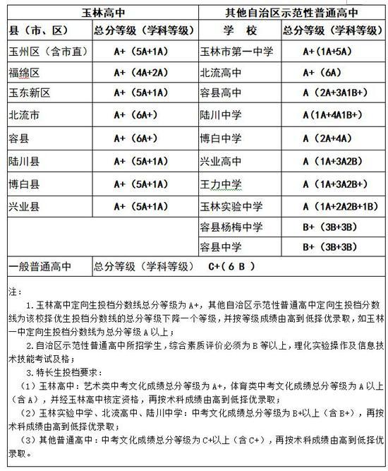 玉林市2019年普通高中招生投档分数线