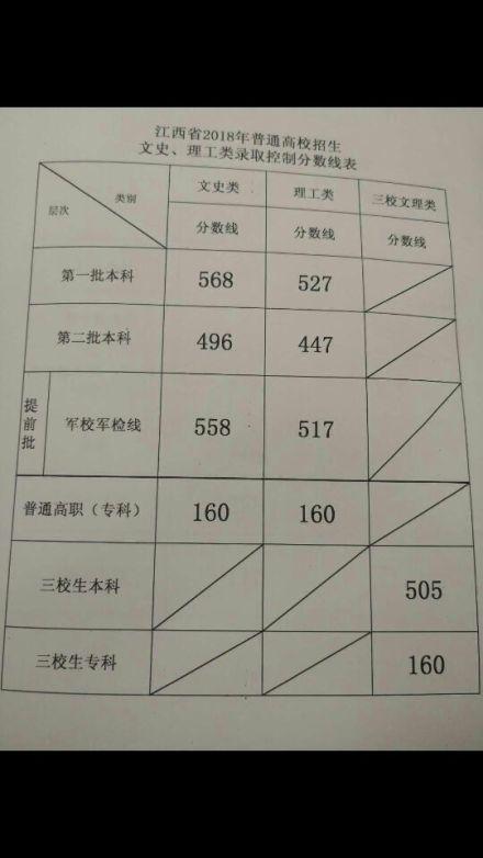 本理�\�_江西2018高考分数线:一本理527文568