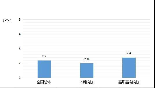 2014届大学生毕业三年内的平均雇主数   数据来源:麦可思-中国2014届大学毕业生三年后职业发展跟踪评价。