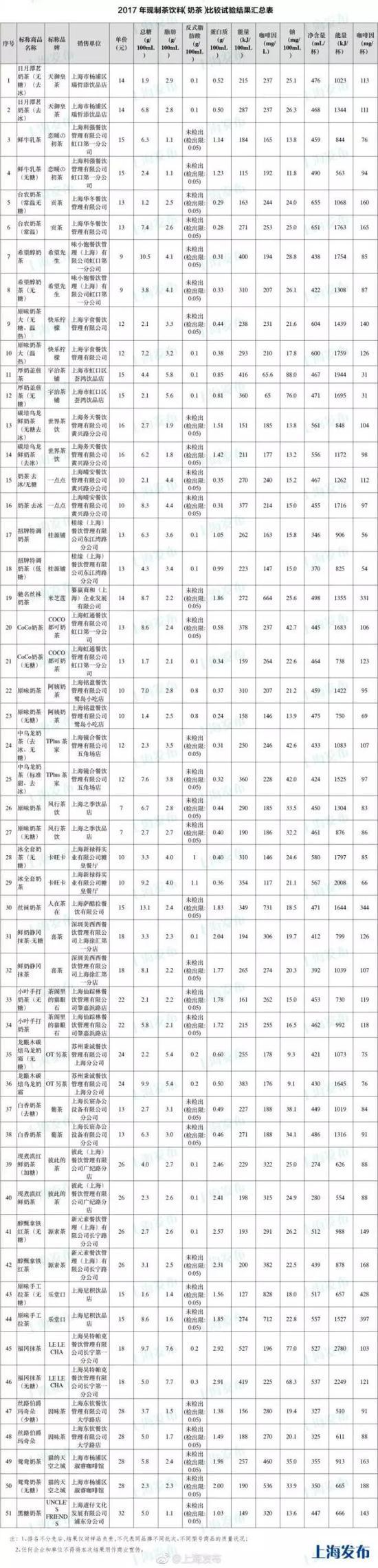 上海市消保委 供图