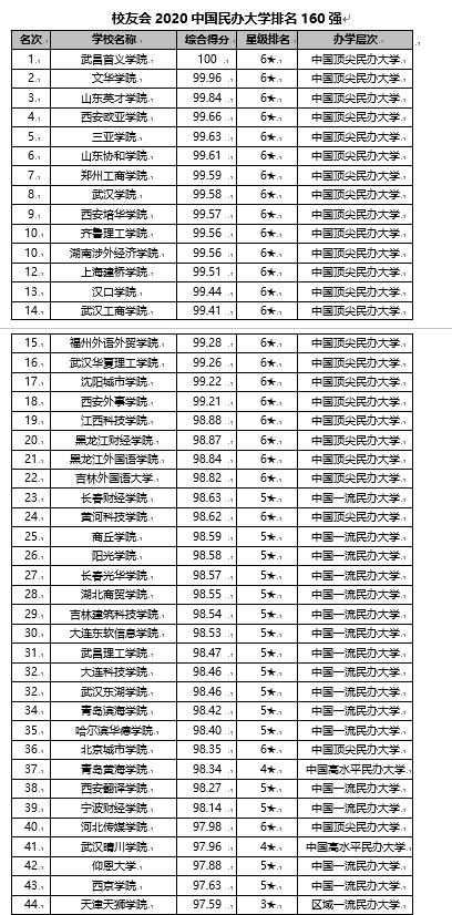 校友会2020【外】【公民】办【年夜】【教】排名【宣布】 武昌【尾】义【教】院第一
