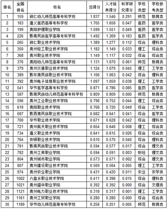 武书连20210贵州省下职业高中专综开气力排止榜