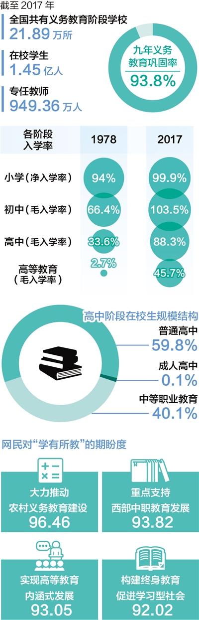 数据来源:教育部、国家信息中心大数据发展部