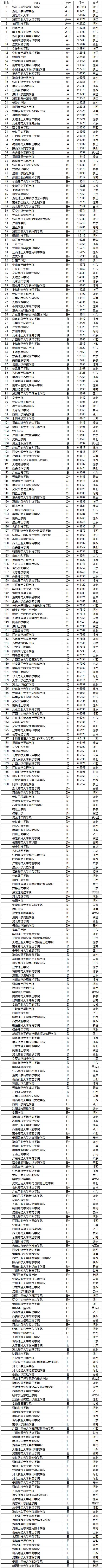 武书连2019中国民办大学和独立学院教师创新能力排行榜