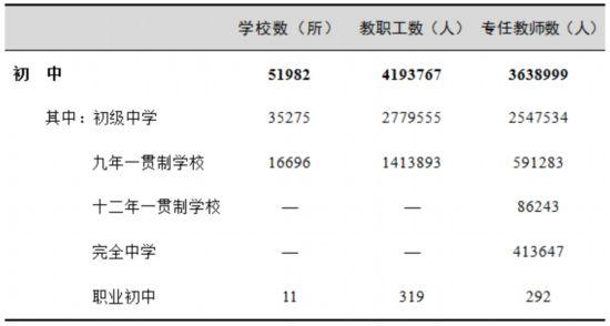 表2 初中学校数、教职工、专任教师情况
