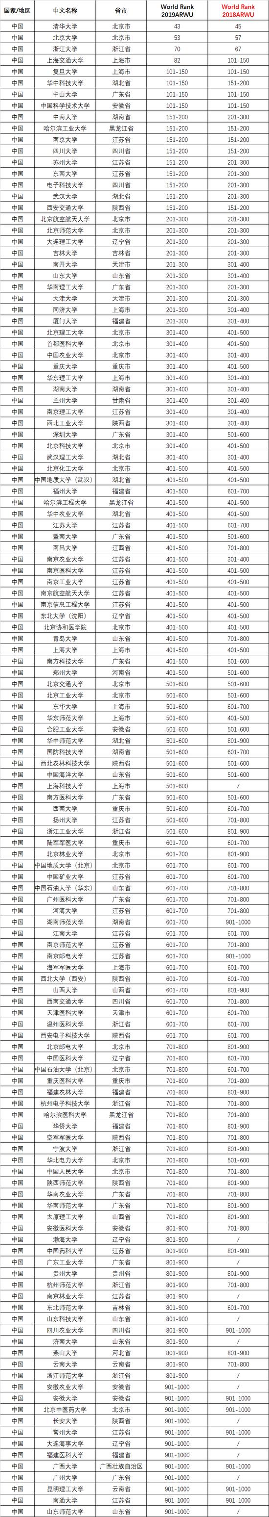 2019世界大学学术排名:中国内地132所高校上榜1000强