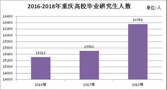 重庆近3年研究生就业率TOP10的专业盘点