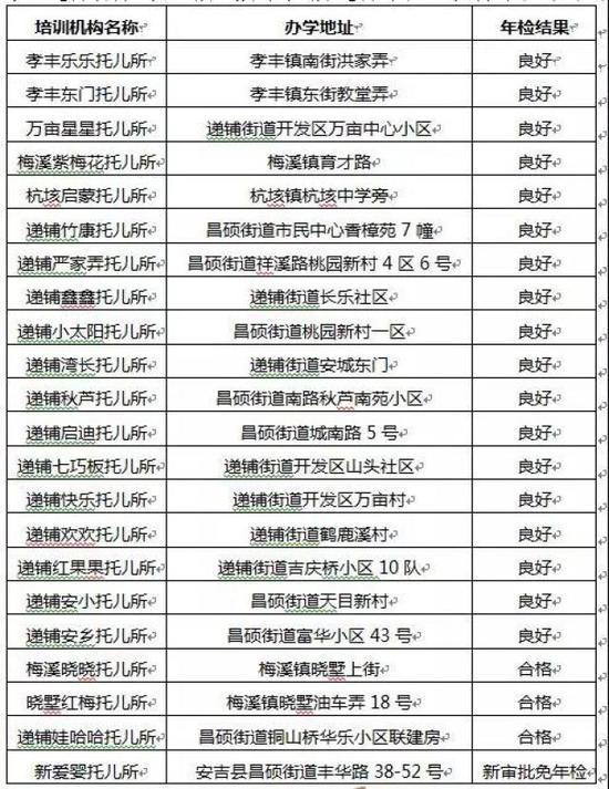 浙江湖州公布民办黉舍年检结果 这些学校不及格